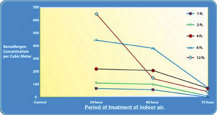 tx-of-indoor-air-graph.jpg